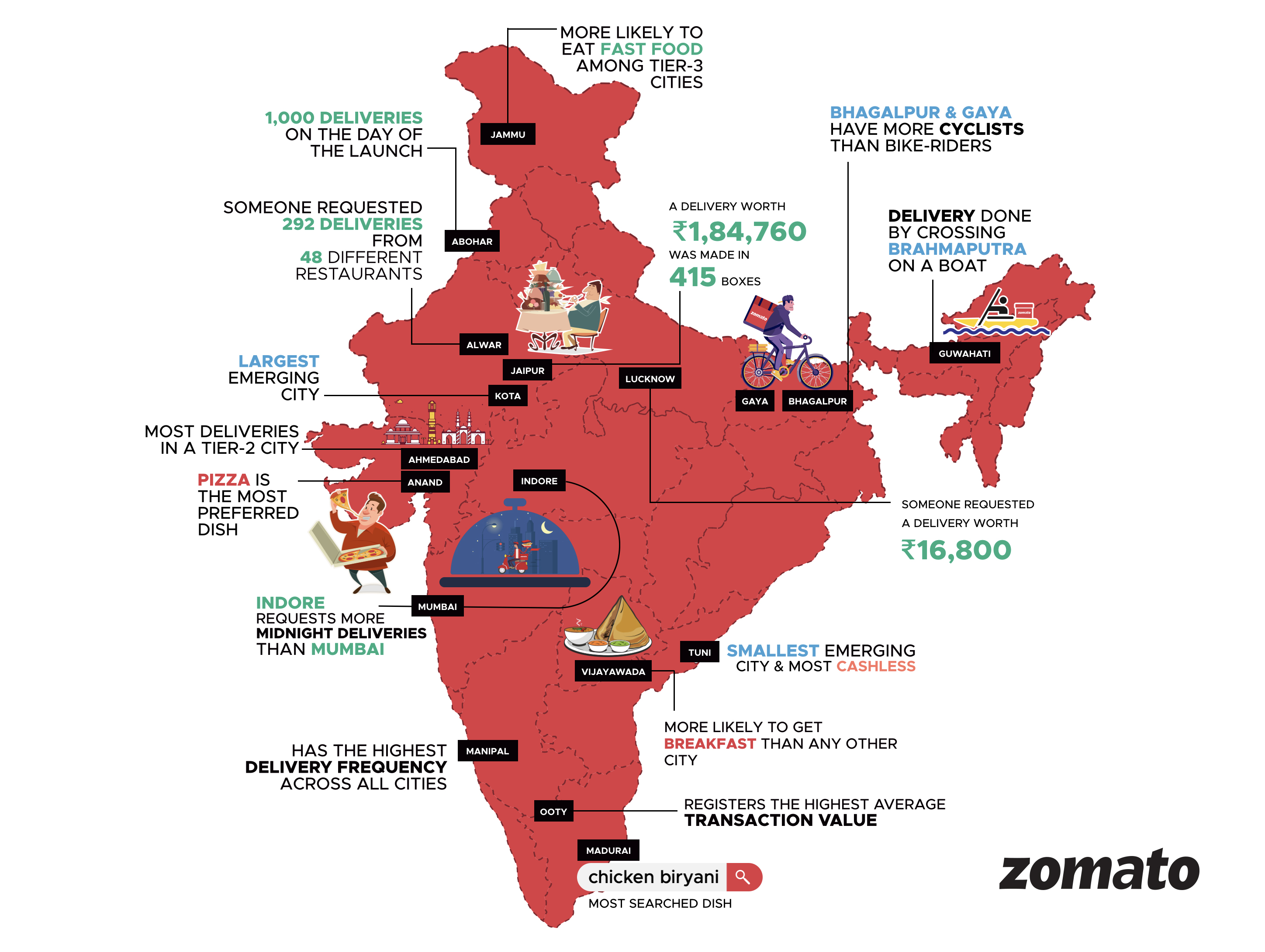 The Food Ordering Habits Of Emerging India