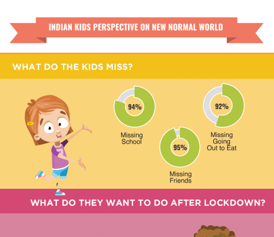 Infographic - ITC Ltd. Jelimals Immunoz's findings from research with kids